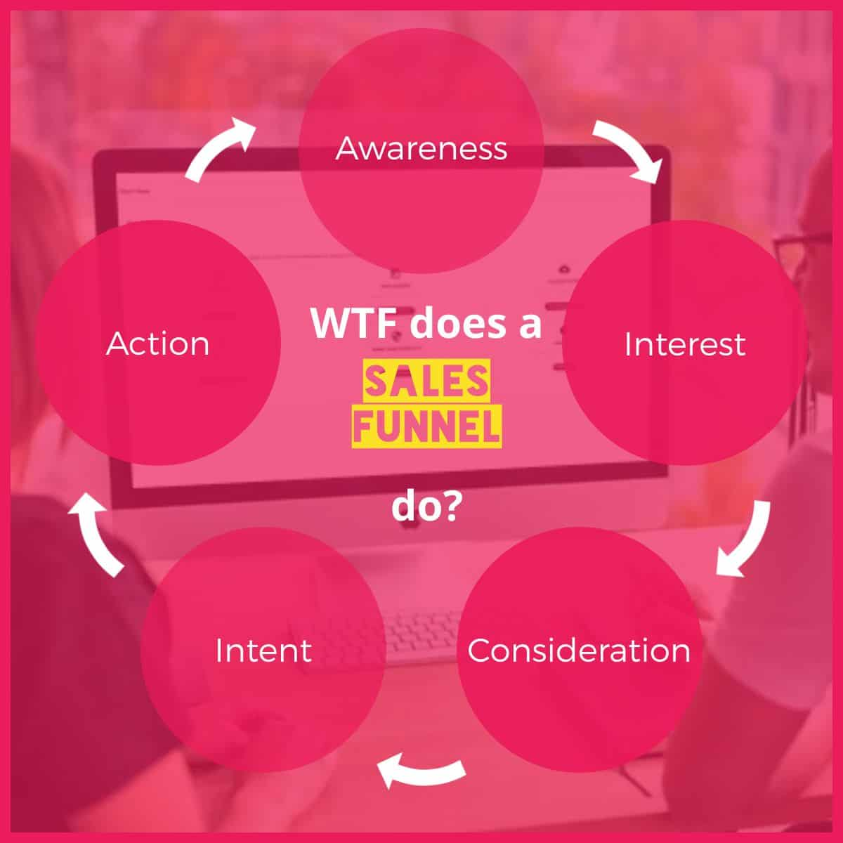 what does a sales funnel do